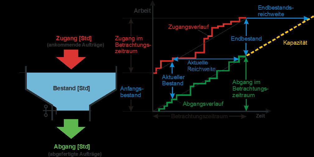 Trichtermodell und Durchlaufdiagramm