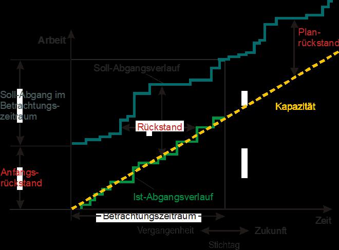 Darstellung der Terminsituation im Durchlaufdiagramm