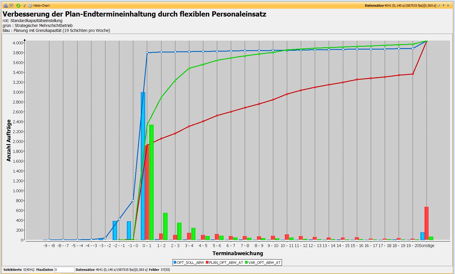 Visualisierung des Verbesserungspotenzials von Maßnahmen zur Kapazitätsanpassung