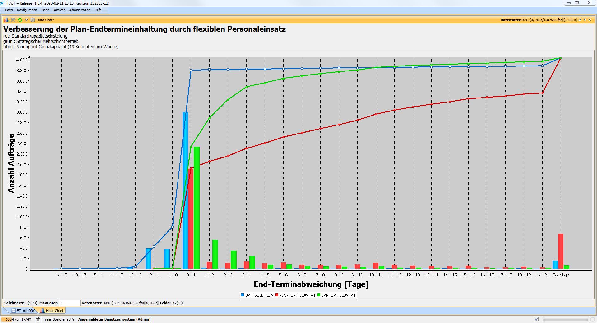 Vergleich der geplanten Terminsituation bei Standard-Kapazitätseinstellung (rot) mit 3-Schicht-Grenzkapazität (blau) und strategischem Mehrschichtbetrieb auf 2-Schicht-Basis (grün)